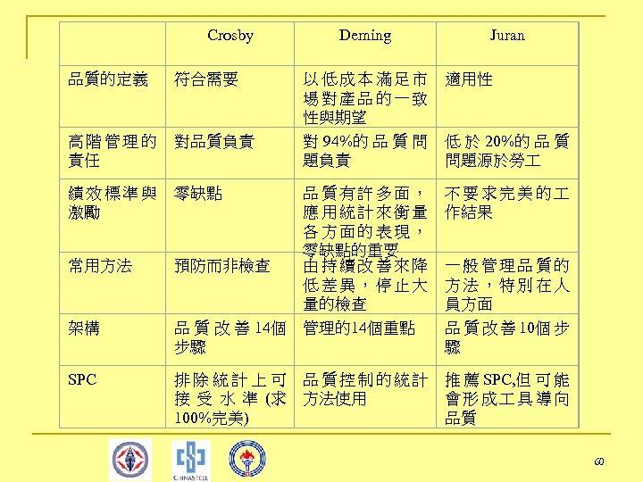 Crosby 品質的定義 符合需要 高階管理的 責任 對品質負責 績效標準與 激勵 零缺點 常用方法 預防而非檢查 架構 品