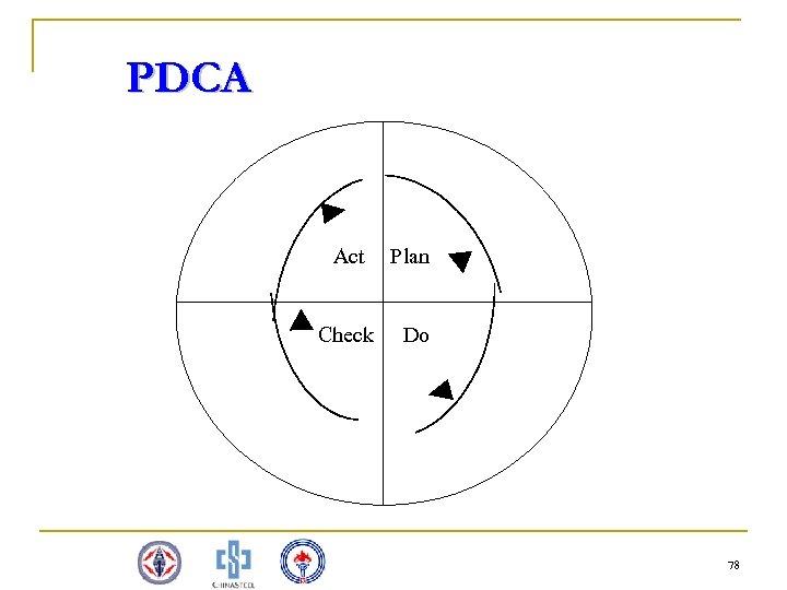 PDCA 6. 11 PDCA 圖表 循環(戴明循環) Act Check Plan Do 78