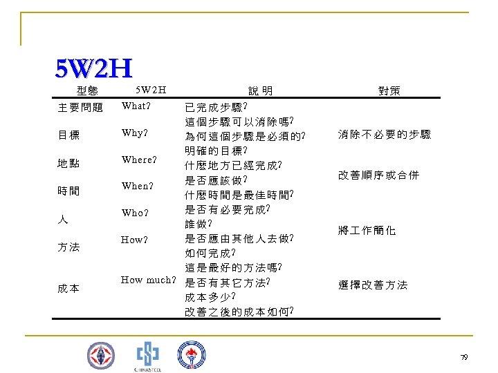 5 W 2 H 型態 主要問題 目標 地點 時間 人 方法 成本 5 W