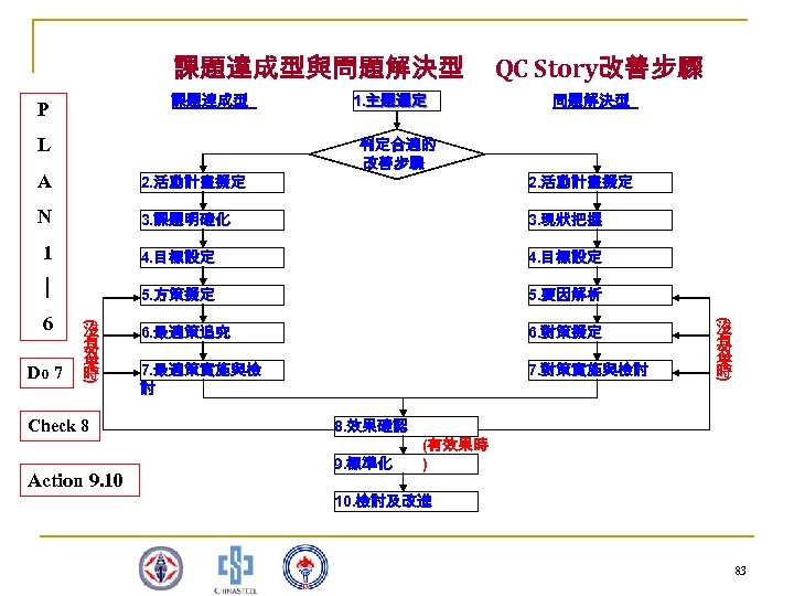 課題達成型與問題解決型 課題達成型 P 1. 主題選定 QC Story改善步驟 問題解決型 判定合適的 改善步驟 L 2. 活動計畫擬定 N