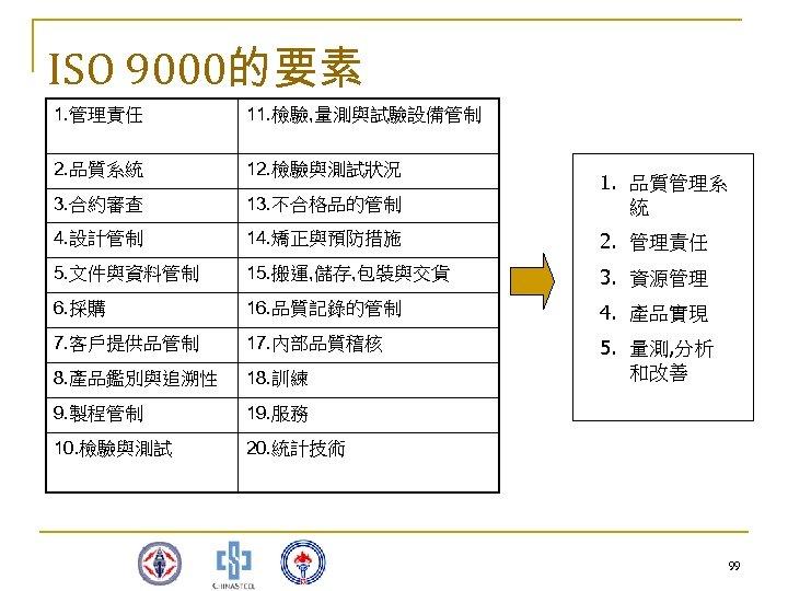 ISO 9000的要素 1. 管理責任 11. 檢驗, 量測與試驗設備管制 2. 品質系統 12. 檢驗與測試狀況 3. 合約審查 13.