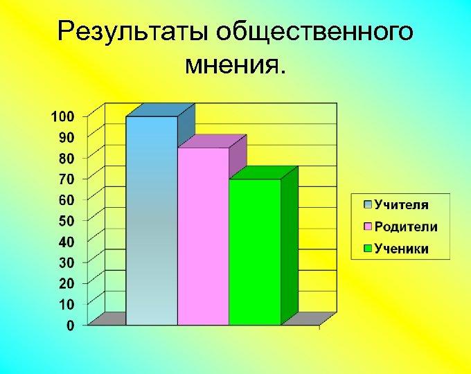 Результаты общественного мнения.