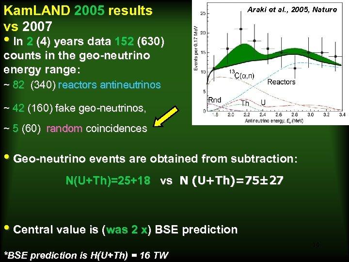 Kam. LAND 2005 results vs 2007 Araki et al. , 2005, Nature • In
