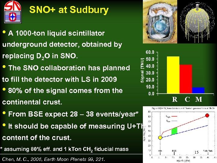 SNO+ at Sudbury • A 1000 -ton liquid scintillator underground detector, obtained by replacing