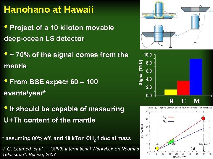 Hanohano at Hawaii • Project of a 10 kiloton movable deep-ocean LS detector •
