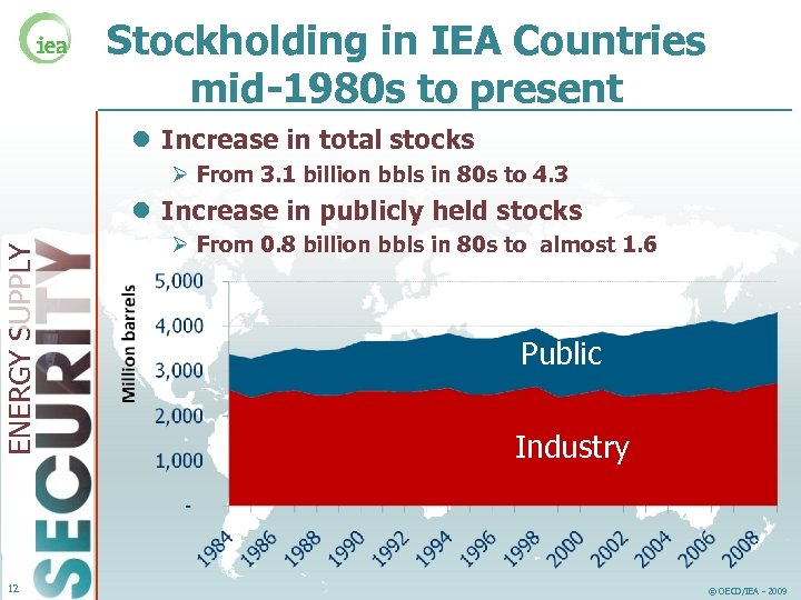 Stockholding in IEA Countries mid-1980 s to present l Increase in total stocks Ø
