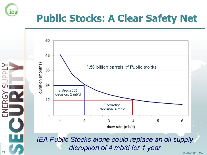 ENERGY SUPPLY Public Stocks: A Clear Safety Net 13 1. 56 billion barrels of
