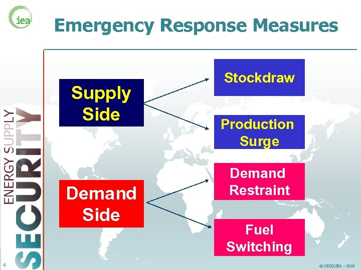 ENERGY SUPPLY Emergency Response Measures 6 Supply Side Demand Side Stockdraw Production Surge Demand