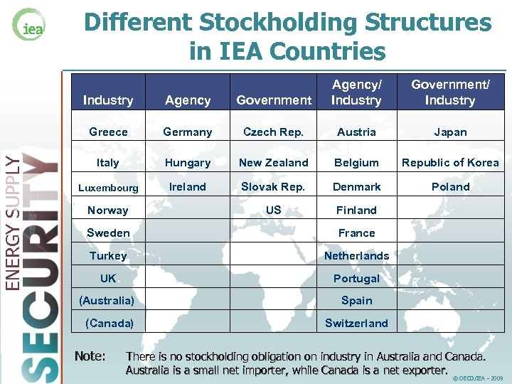 Different Stockholding Structures in IEA Countries Agency Government Greece ENERGY SUPPLY Industry Agency/ Industry