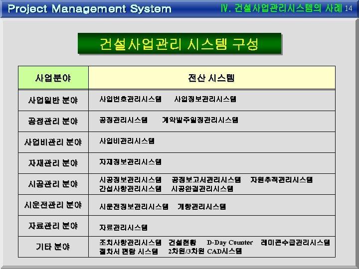 14 건설사업관리 시스템 구성 사업분야 전산 시스템 사업일반 분야 사업번호관리시스템 공정관리 분야 공정관리시스템 사업비관리