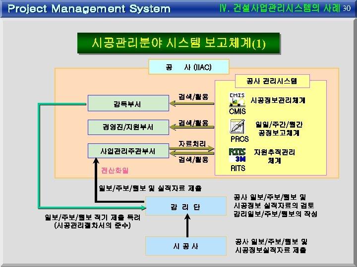 30 시공관리분야 시스템 보고체계(1) 공 사 (IIAC) 공사 관리시스템 검색/활용 시공정보관리체계 감독부서 CMIS 경영진/지원부서