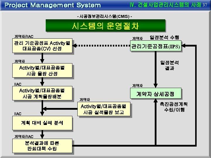 37 - 시공정보관리시스템(CMIS) - 시스템의 운영절차 계약자/IIAC 계약자 관리 기준공정표 Activity별 대표공종(CV) 선정 일정분석