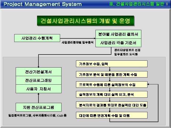 8 건설사업관리시스템의 개발 및 운영 분야별 사업관리 절차서 사업관리 수행계획 사업관리분야별 업무분석 사업관리 각종