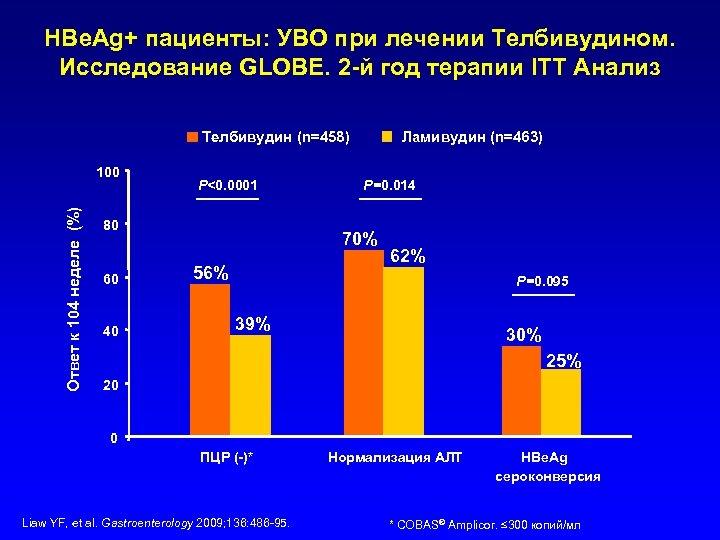 HBe. Ag+ пациенты: УВО при лечении Телбивудином. Исследование GLOBE. 2 -й год терапии ITT