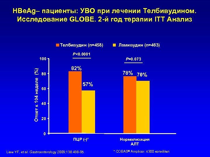 HBe. Ag– пациенты: УВО при лечении Телбивудином. Исследование GLOBE. 2 -й год терапии ITT