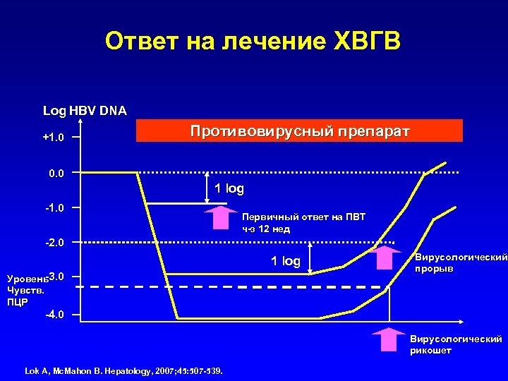Ответ на лечение ХВГВ Log HBV DNA +1. 0 Противовирусный препарат 0. 0 1
