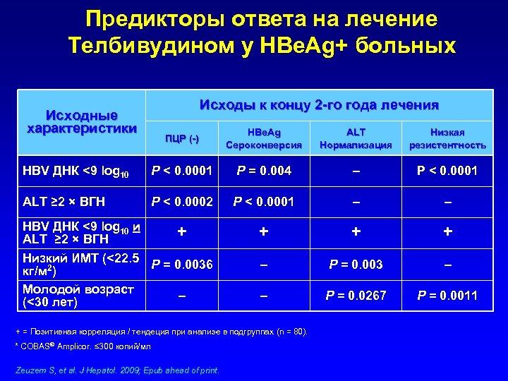 Предикторы ответа на лечение Телбивудином у HBe. Ag+ больных Исходные характеристики Исходы к концу