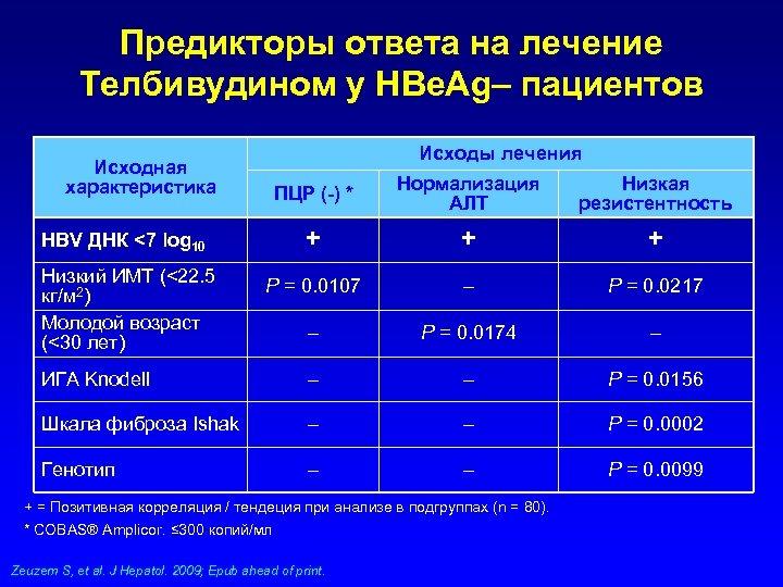 Предикторы ответа на лечение Телбивудином у HBe. Ag– пациентов Исходы лечения Исходная характеристика ПЦР