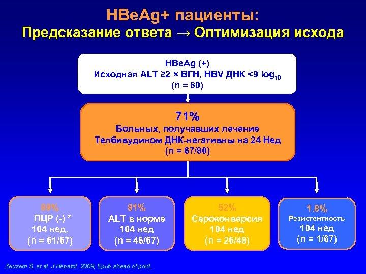HBe. Ag+ пациенты: Предсказание ответа → Оптимизация исхода HBe. Ag (+) Исходная ALT ≥