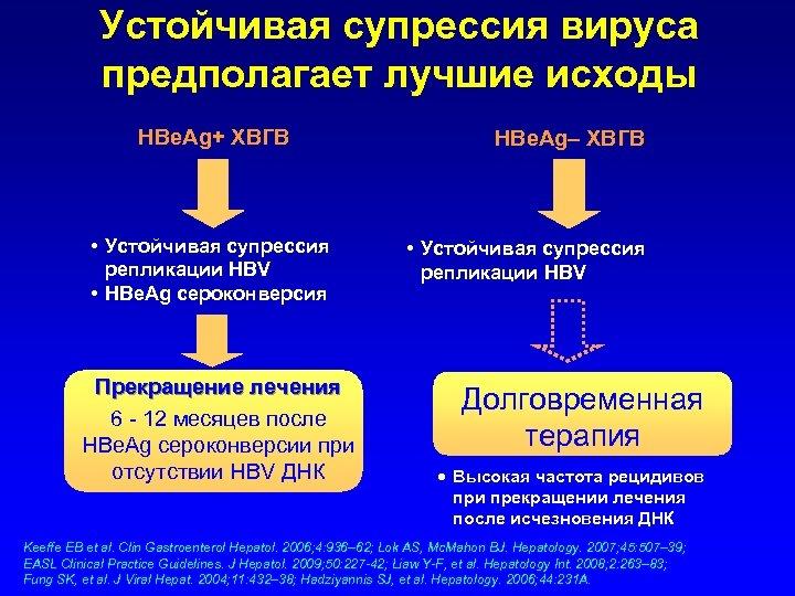 Устойчивая супрессия вируса предполагает лучшие исходы HBe. Ag+ ХВГВ • Устойчивая супрессия репликации HBV
