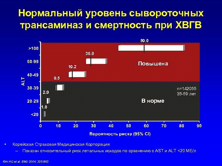 Нормальный уровень сывороточных трансаминаз и смертность при ХВГВ 59. 0 30. 0 19. 2
