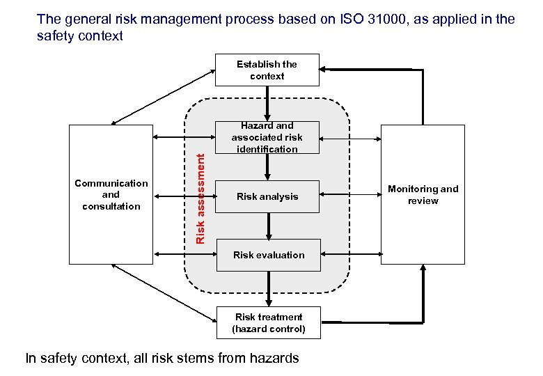 17. 3. 2018 17 The general risk management process based on ISO 31000, as