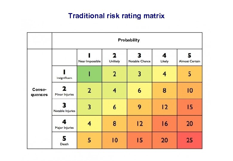 17. 3. 2018 Traditional risk rating matrix Probability Consequences 18