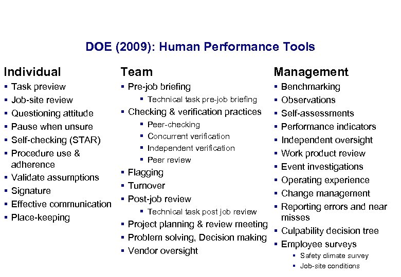 17. 3. 2018 25 DOE (2009): Human Performance Tools Individual Team Management § §