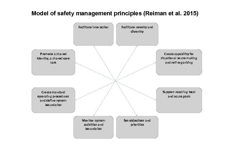 17. 3. 2018 FINAL 4 Model of safety management principles (Reiman et al. 2015)
