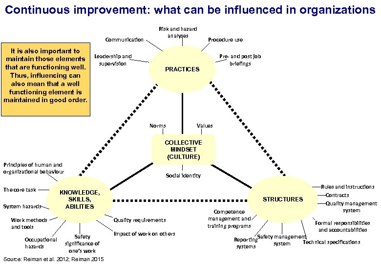 Continuous improvement: what can be influenced in organizations 17. 3. 2018 Communication It is