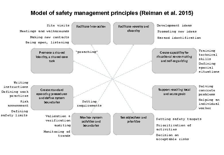 17. 3. 2018 FINAL 5 Model of safety management principles (Reiman et al. 2015)
