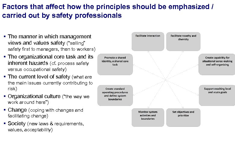Factors that affect how the principles should be emphasized / FINAL carried out by