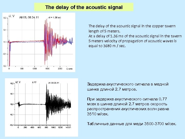 The delay of the acoustic signal in the copper tavern length of 5 meters.
