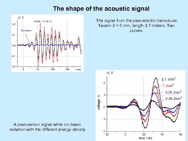 The shape of the acoustic signal The signal from the piezoelectric transducer. Tavern 2