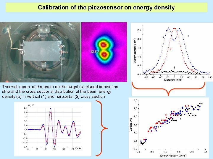 Calibration of the piezosensor on energy density Thermal imprint of the beam on the