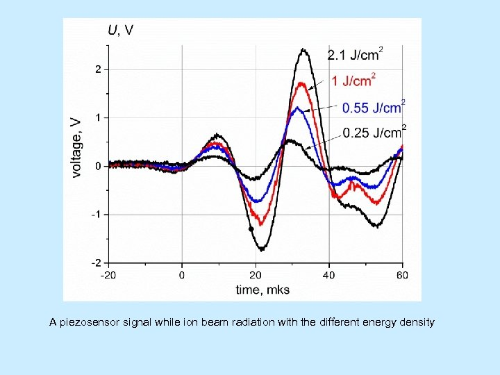 A piezosensor signal while ion beam radiation with the different energy density