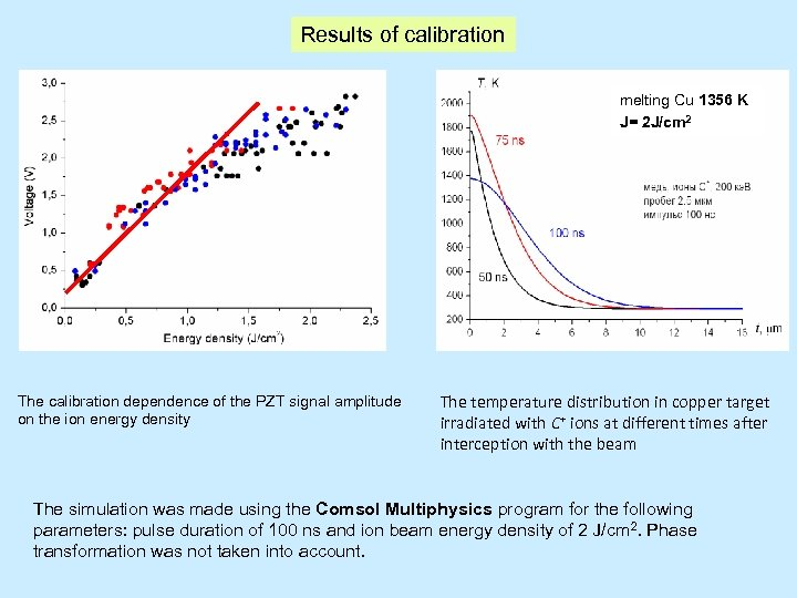 Results of calibration melting Cu 1356 K J= 2 J/cm 2 The calibration dependence
