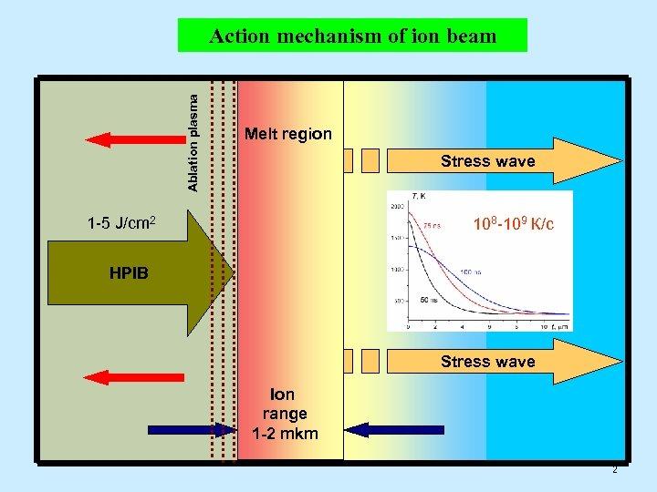 Ablation plasma Action mechanism of ion beam Melt region Stress wave 1 -5 J/cm