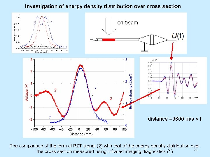 Investigation of energy density distribution over cross-section beam distance =3600 m/s × t The