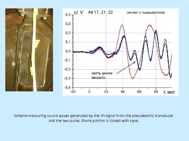 Scheme measuring sound waves generated by the IPI signal from the piezoelectric transducer and