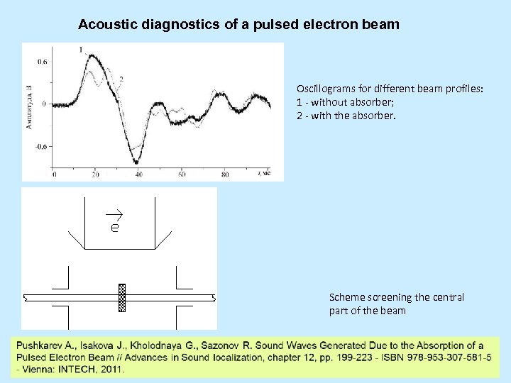 Acoustic diagnostics of a pulsed electron beam Oscillograms for different beam profiles: 1 -