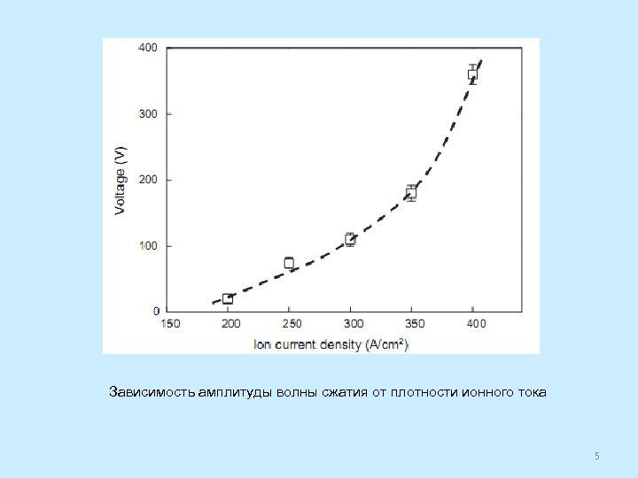 Зависимость амплитуды волны сжатия от плотности ионного тока 5
