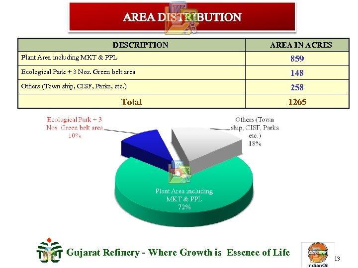 DESCRIPTION AREA IN ACRES Plant Area including MKT & PPL 859 Ecological Park +