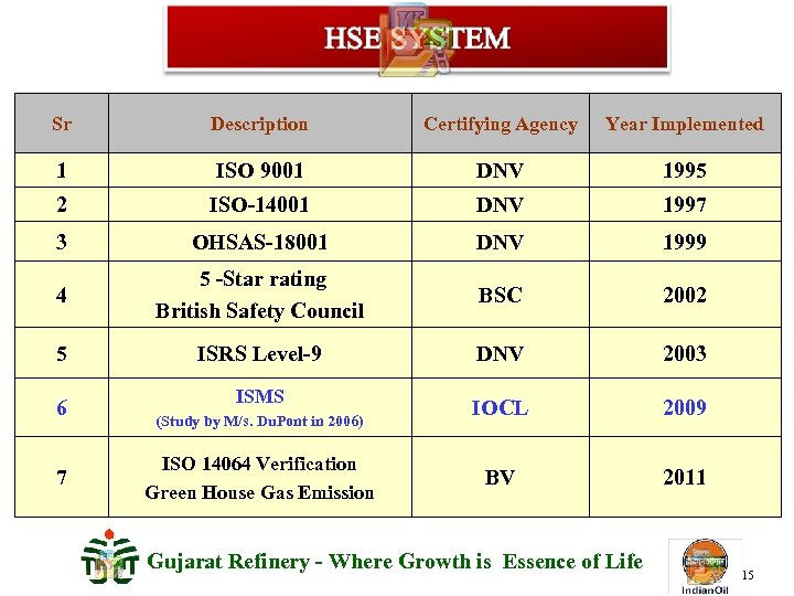 Sr Description Certifying Agency Year Implemented 1 ISO 9001 DNV 1995 2 ISO-14001 DNV