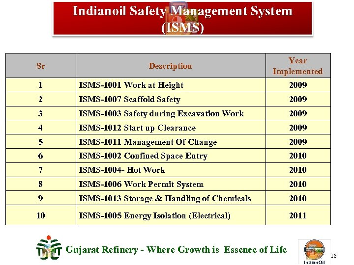 Indianoil Safety Management System (ISMS) Sr Description Year Implemented 1 ISMS-1001 Work at Height