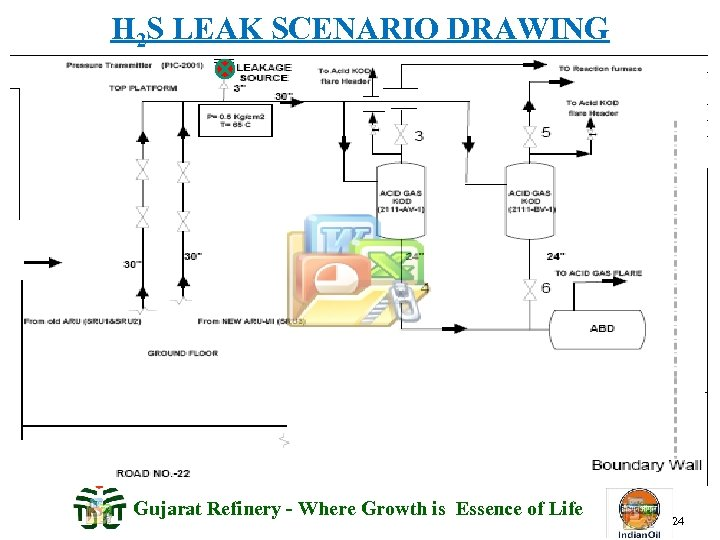 H 2 S LEAK SCENARIO DRAWING Gujarat Refinery - Where Growth is Essence of