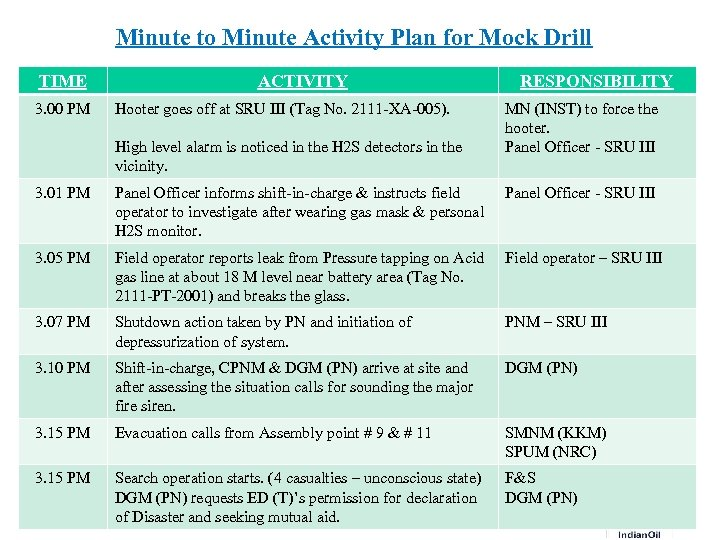 Minute to Minute Activity Plan for Mock Drill TIME 3. 00 PM ACTIVITY Hooter