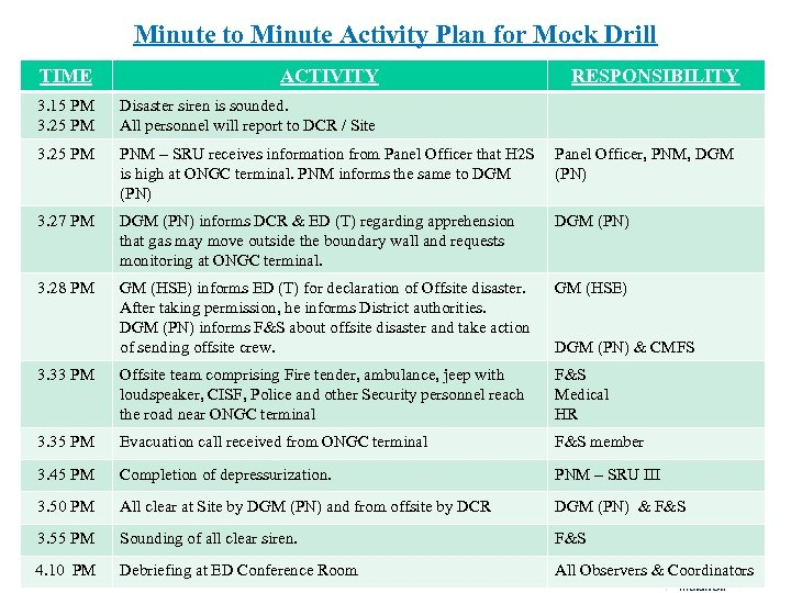 Minute to Minute Activity Plan for Mock Drill TIME ACTIVITY RESPONSIBILITY 3. 15 PM