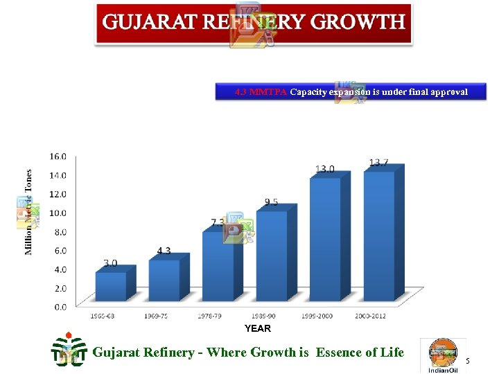 4. 3 MMTPA Capacity expansion is under final approval YEAR Gujarat Refinery - Where
