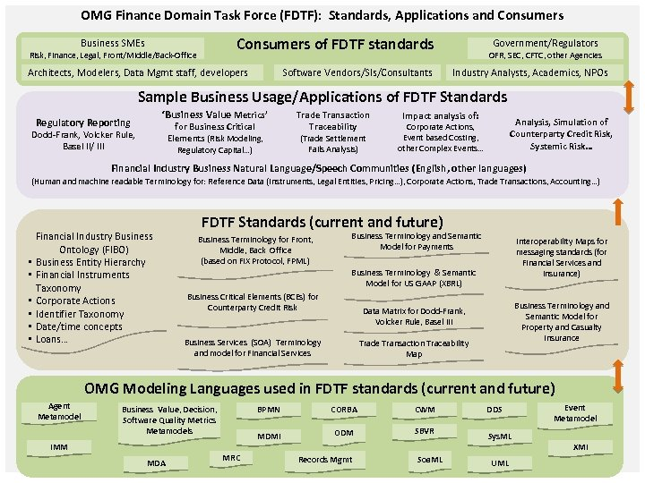OMG Finance Domain Task Force (FDTF): Standards, Applications and Consumers Business SMEs Risk, Finance,
